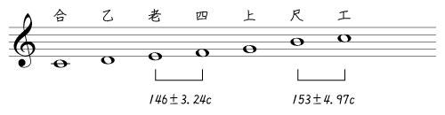 Ryukyu_Tetrachord.jpg